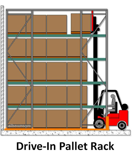 Drive-In Racking